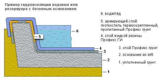 Строение стенки бетонного пруда