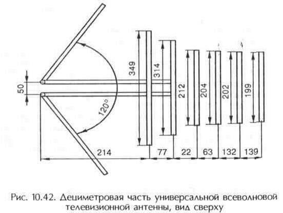 Структура дециметровой части