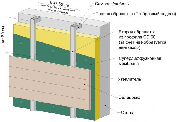 Структура вентфасада.