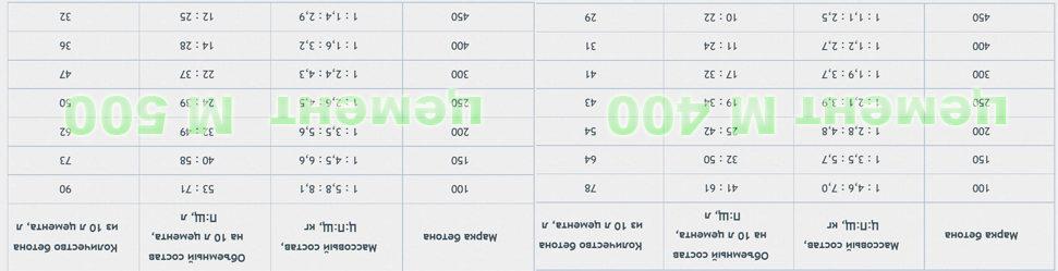Таблица пропорций составляющих бетонов