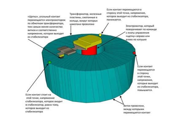 Так выглядит сервопривод электромеханического аппарата, из-за которого их часто называют сервоприводными.