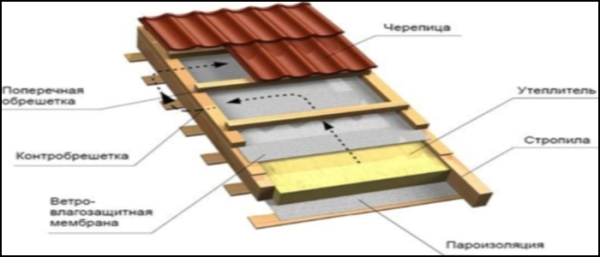 Устройство капитальной крыши из черепицы