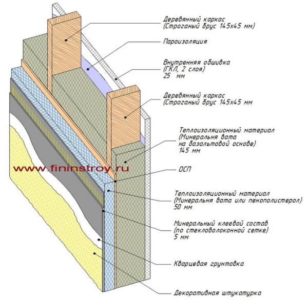 Устройство стенового пирога у каркасно-щитовых конструкций.