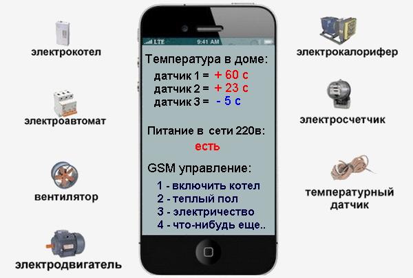 Ваш мобильный телефон поможет управлять работой оборудования