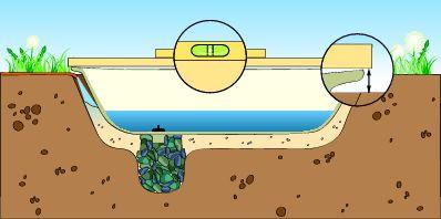 Выравнивание ванны «по уровню»