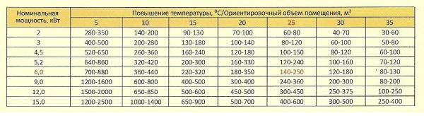 Более точная схема расчета учитывает дельту температур с улицей.