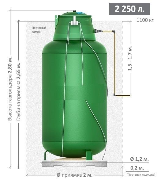 Для обеспечения безопасности газгольдер вкапывается в землю, размер ямы зависит от габаритов емкости