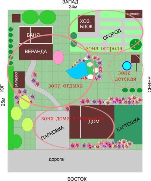 Пример планировки загородного участка