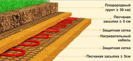 Фото схемы расположения слоев почвенного отопления