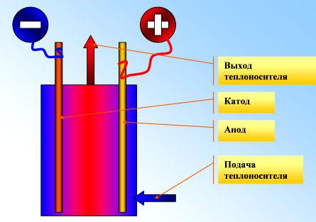 Функционирование ионных преобразователей.