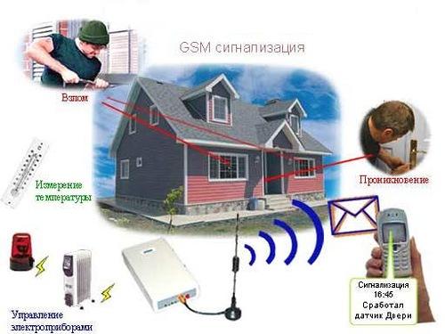 Как используется сигнализация GSM