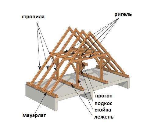 Каждый из элементов конструкции имеет свое название, которое может быть непонятным обычному человеку