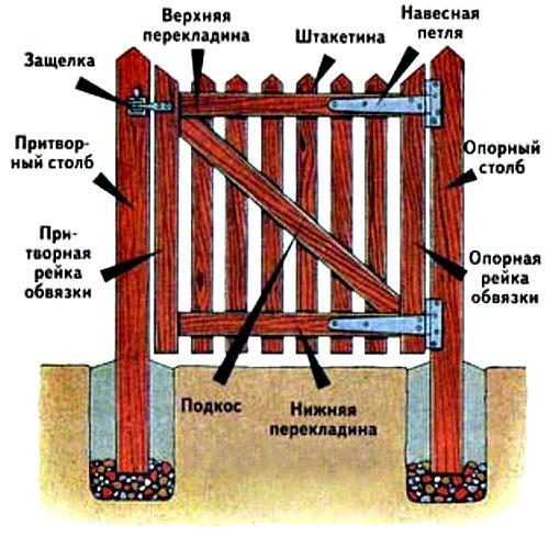 Конструкция деревянной конструкции