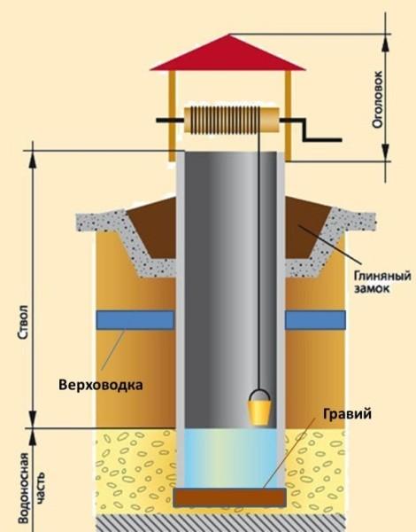 Конструкция колодца шахтного типа