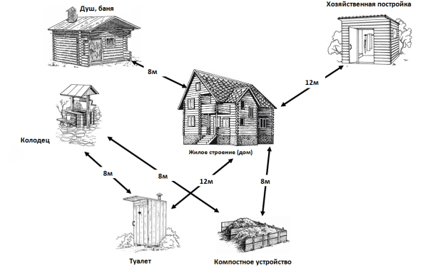 Минимальные расстояния между домом и прочими постройками на участке
