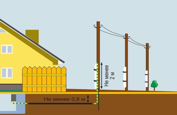 На фото – подвод электроэнергии к дому комбинированным способом
