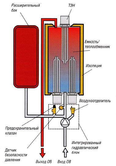 На фото представлена схема котла-ТЭНа.