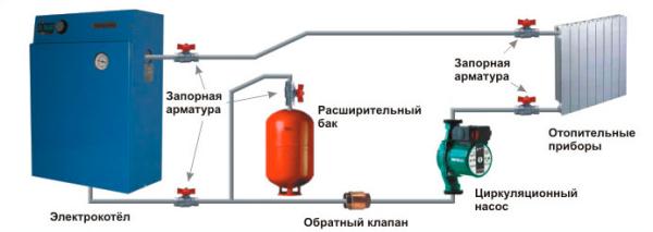На фото представлена система с электрическим котлом.
