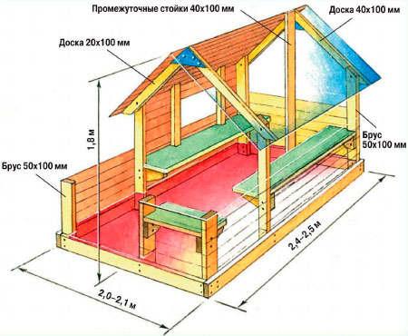 На схеме – ориентировочные размеры одноэтажного детского домика