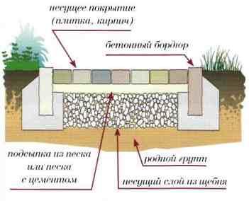 На схеме показано устройство обычной садовой дорожки
