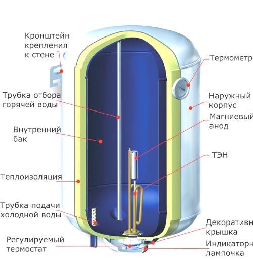 Очень важно помнить, что бак для нагрева жидкости является довольно сложным устройством, которое оснащено различными защитными механизмами, а значит, при его самостоятельном изготовлении очень важно учитывать факторы автоматического отключения и избыточного давления