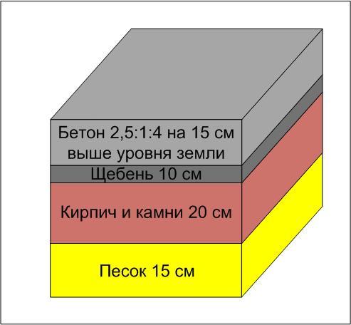 Один из вариантов фундамента под кирпичную печь