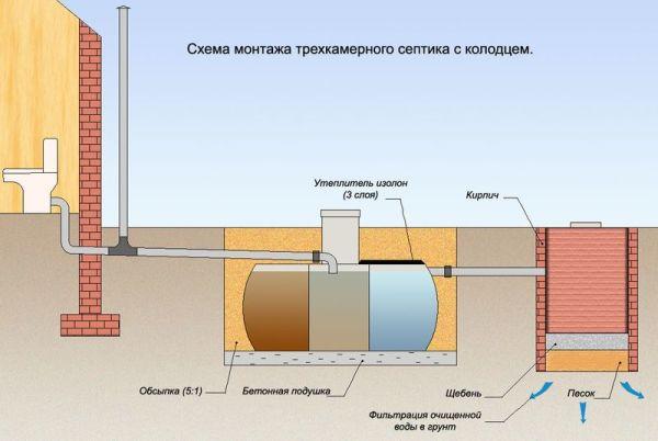 Организация сливной системы в доме с использованием септика