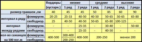 Ориентировочная плотность посадки для различных растений в зависимости от типа изгороди