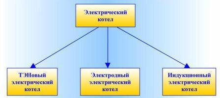 Основные разновидности котлов.