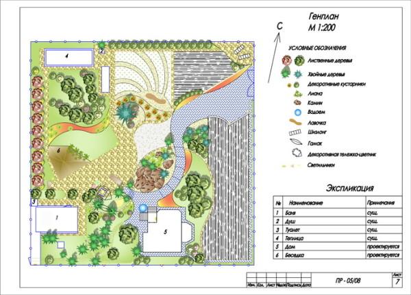 Планировка садового участка начинается с нанесения на план капитальных сооружений