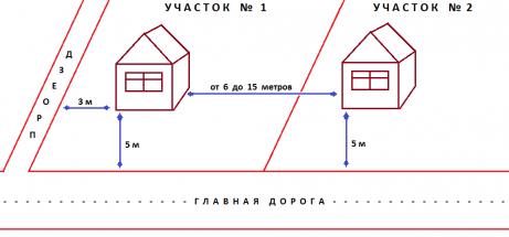 Правила расположения основного строения по отношению к дороге и проезду, принятые во многих дачных товариществах
