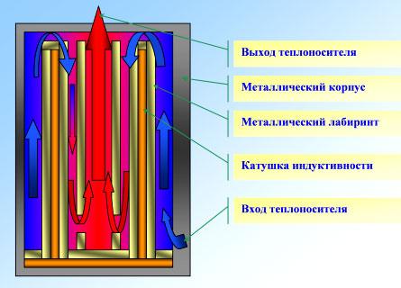 Принцип действия индукционного нагревателя.