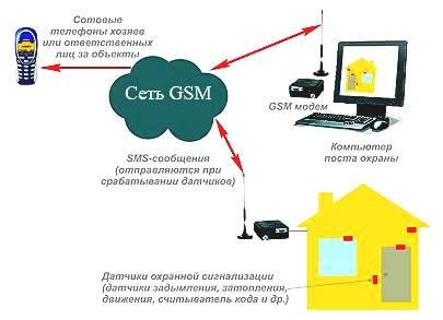 Принцип работы системы c отсылкой сообщений.