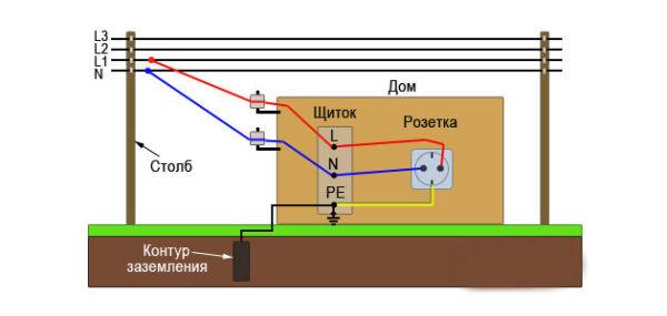 Принцип распределения проводников