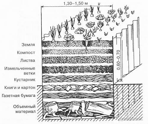 Принцип укладки слоев