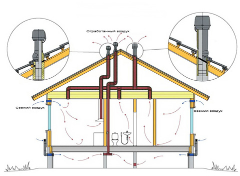 Простая система, при которой воздух проникает в помещение через решетки, а уходит через специальные вентиляционные каналы