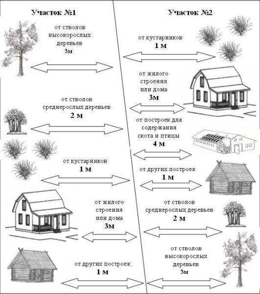 Расположение основного строения относительно других объектов.