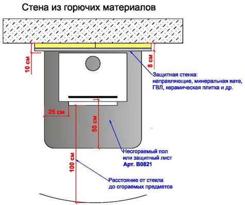 Расположение печки у стены