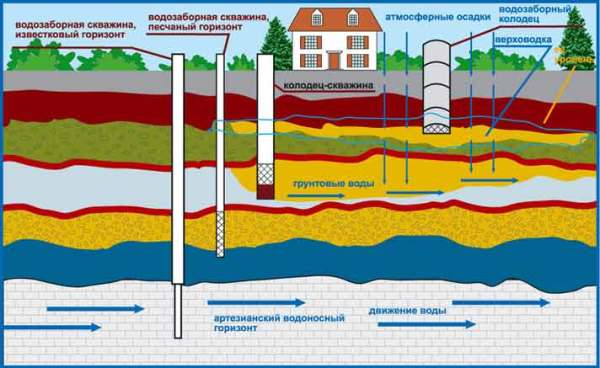 Различные источники водоснабжения.