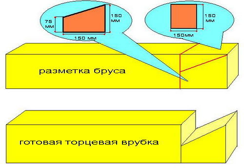 Размеры шаблона для соединения «в лапу»