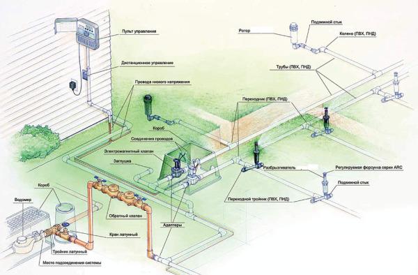 Схема автоматического водопровода на даче.