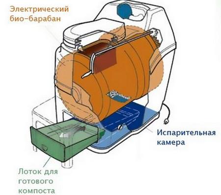 Схема электрического биотуалета