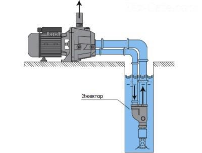 Схема использования устройств с выносным эжектором