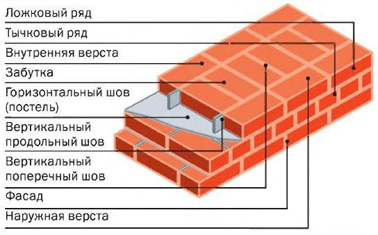 Схема кладки в два кирпича