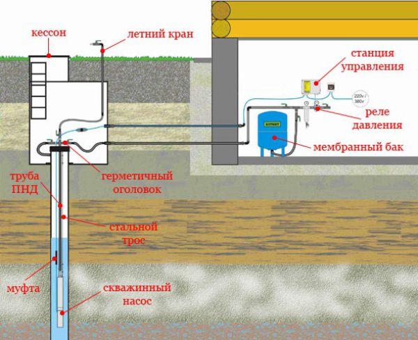Схема монтажа насосной станции в кессоне