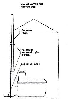 Схема монтажа торфяного биотуалета