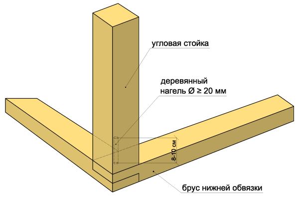 Схема монтажа угловых брусьев
