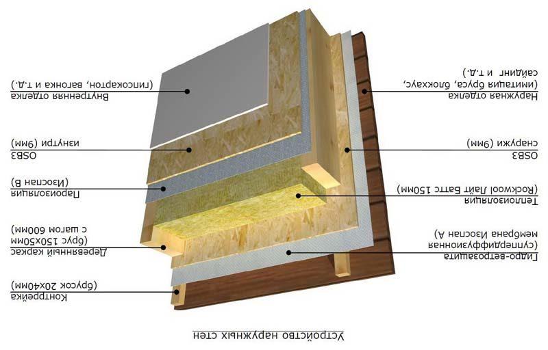 Схема обустройства стен в бане
