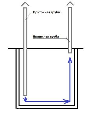 Схема организации вентиляции погреба