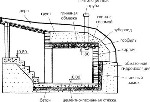Схема погреба с наклонным входом